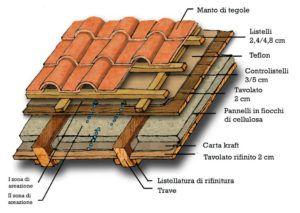 Coperture per tetti in legno